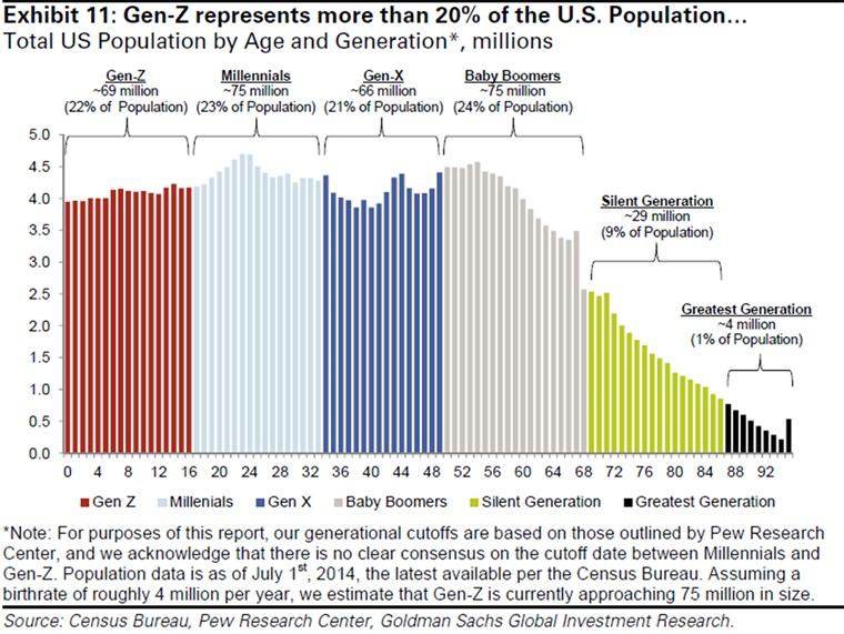 Gen-Z、 which will soon overtake millennials in economic importance, make up 20% of the population