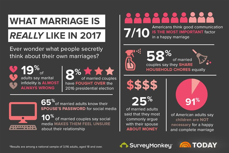 HARI INI teamed up with SurveyMonkey to learn what marriage looks like in 2017.